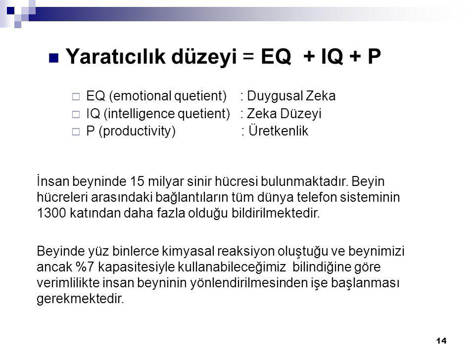 14 Yaratıcılık düzeyi = EQ + IQ + P  EQ (emotional quetient) : Duygusal Zeka  IQ (intelligence quetient) : Zeka Düzeyi  P (productivity) : Üretkenlik İnsan beyninde 15 milyar sinir hücresi bulunmaktadır.