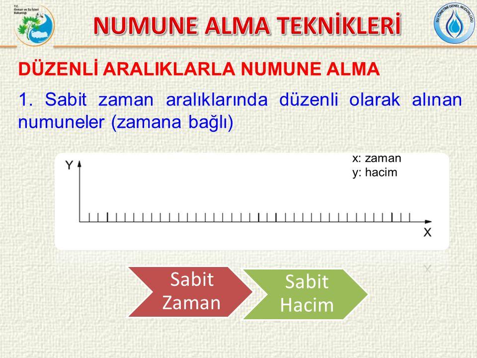 DÜZENLİ ARALIKLARLA NUMUNE ALMA 1.