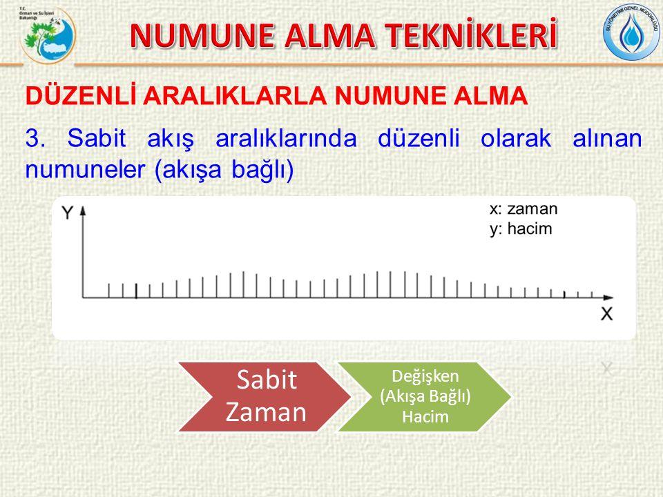 DÜZENLİ ARALIKLARLA NUMUNE ALMA 3.