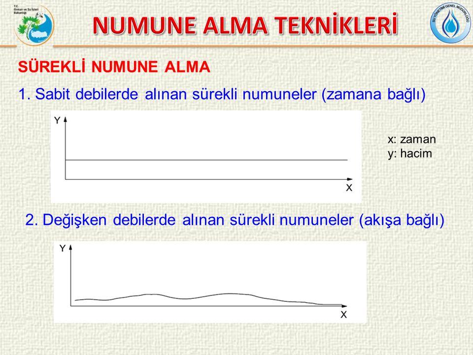 SÜREKLİ NUMUNE ALMA 1. Sabit debilerde alınan sürekli numuneler (zamana bağlı) 2.