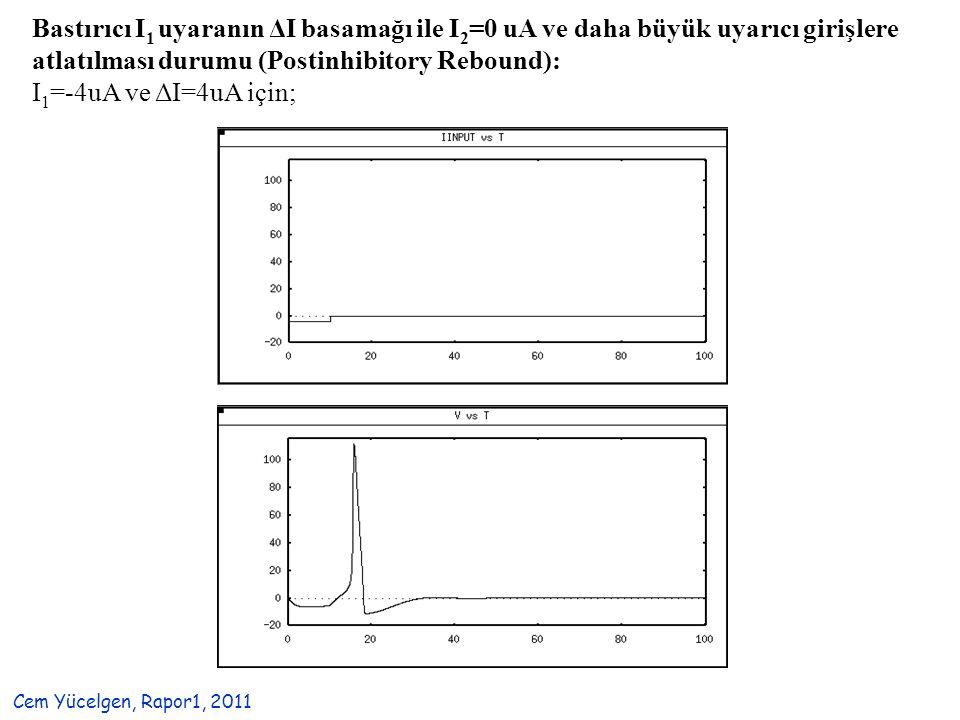 Bastırıcı I 1 uyaranın ΔI basamağı ile I 2 =0 uA ve daha büyük uyarıcı girişlere atlatılması durumu (Postinhibitory Rebound): I 1 =-4uA ve ΔI=4uA için; Cem Yücelgen, Rapor1, 2011
