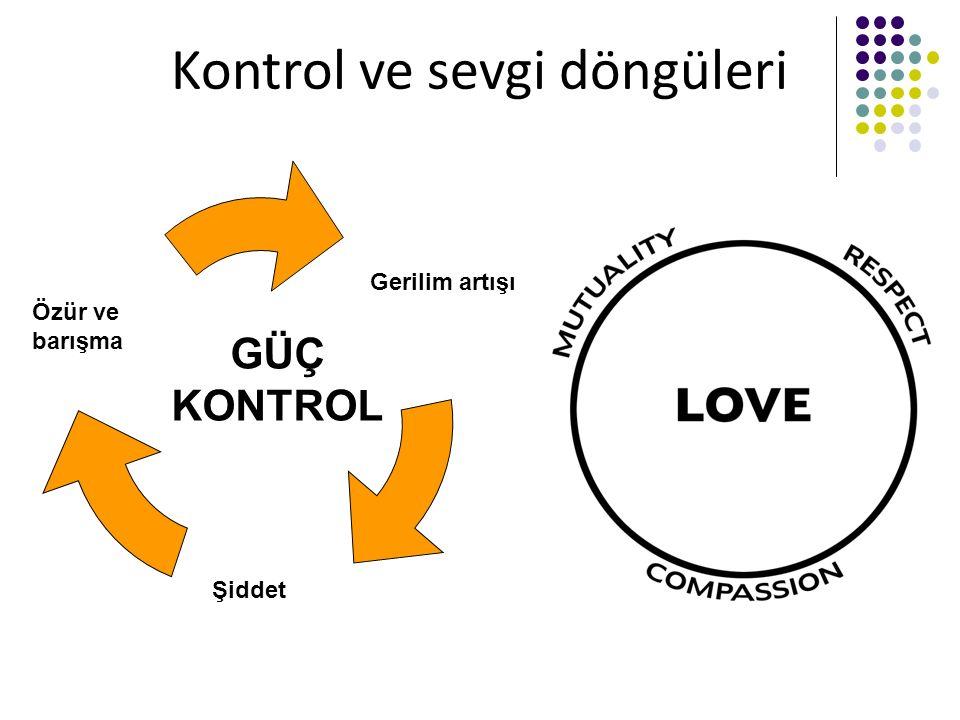 Kontrol ve sevgi döngüleri GÜÇ KONTROL Gerilim artışı Şiddet Özür ve barışma