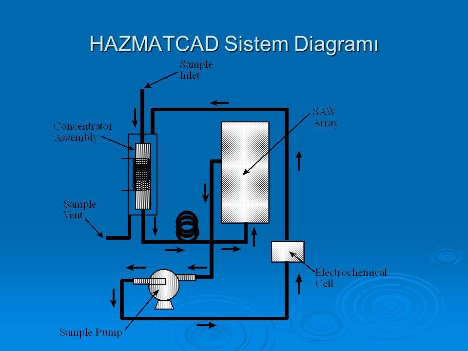 HAZMATCAD Sistem Diagramı