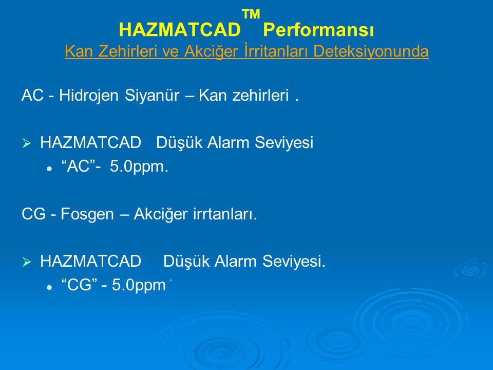 HAZMATCAD TM Performansı Kan Zehirleri ve Akciğer İrritanları Deteksiyonunda AC - Hidrojen Siyanür – Kan zehirleri.   HAZMATCAD Düşük Alarm Seviyesi