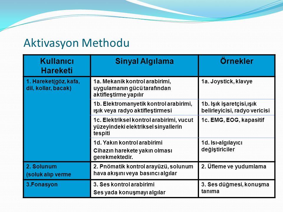 Aktivasyon Methodu Kullanıcı Hareketi Sinyal AlgılamaÖrnekler 1.