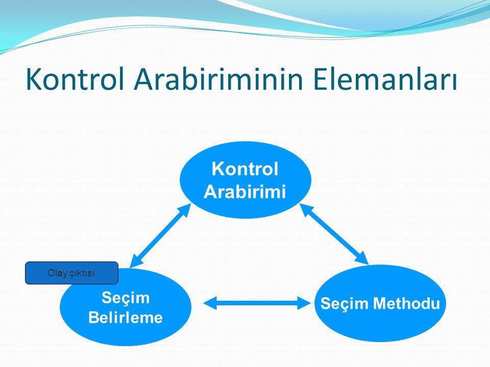 Kontrol Arabiriminin Elemanları Kontrol Arabirimi Seçim Methodu Seçim Belirleme Olay çıktısı