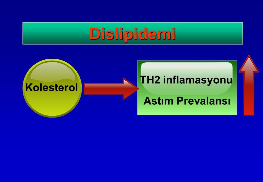 Dislipidemi Kolesterol TH2 inflamasyonu Astım Prevalansı