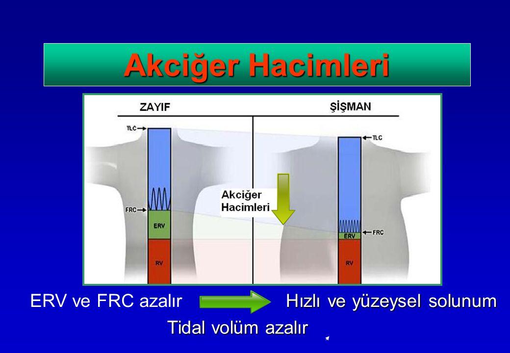 Akciğer Hacimleri ERV ve FRC azalır Hızlı ve yüzeysel solunum Tidal volüm azalır