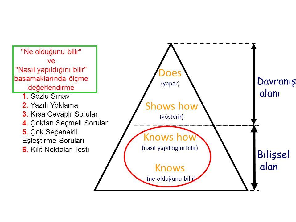 Knows (ne olduğunu bilir) Shows how (gösterir) Knows how (nasıl yapıldığını bilir) Does (yapar) Bilişsel alan Davranış alanı Ne olduğunu bilir ve Nasıl yapıldığını bilir basamaklarında ölçme değerlendirme 1.