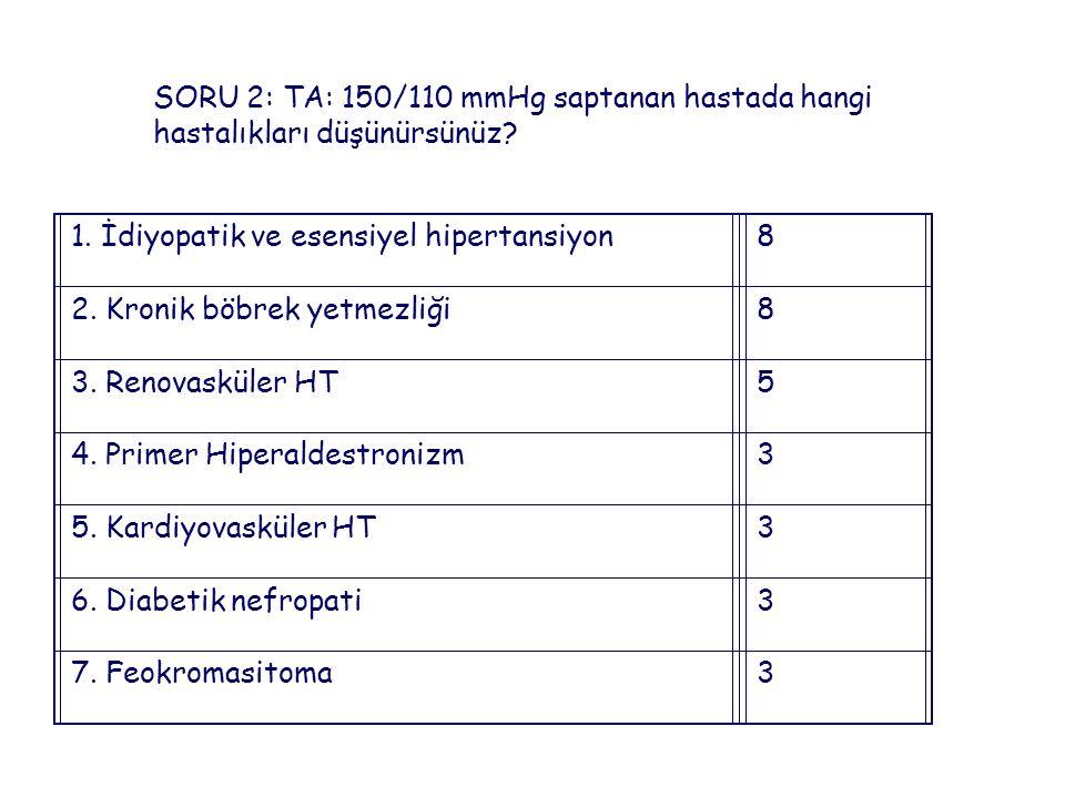 SORU 2: TA: 150/110 mmHg saptanan hastada hangi hastalıkları düşünürsünüz.