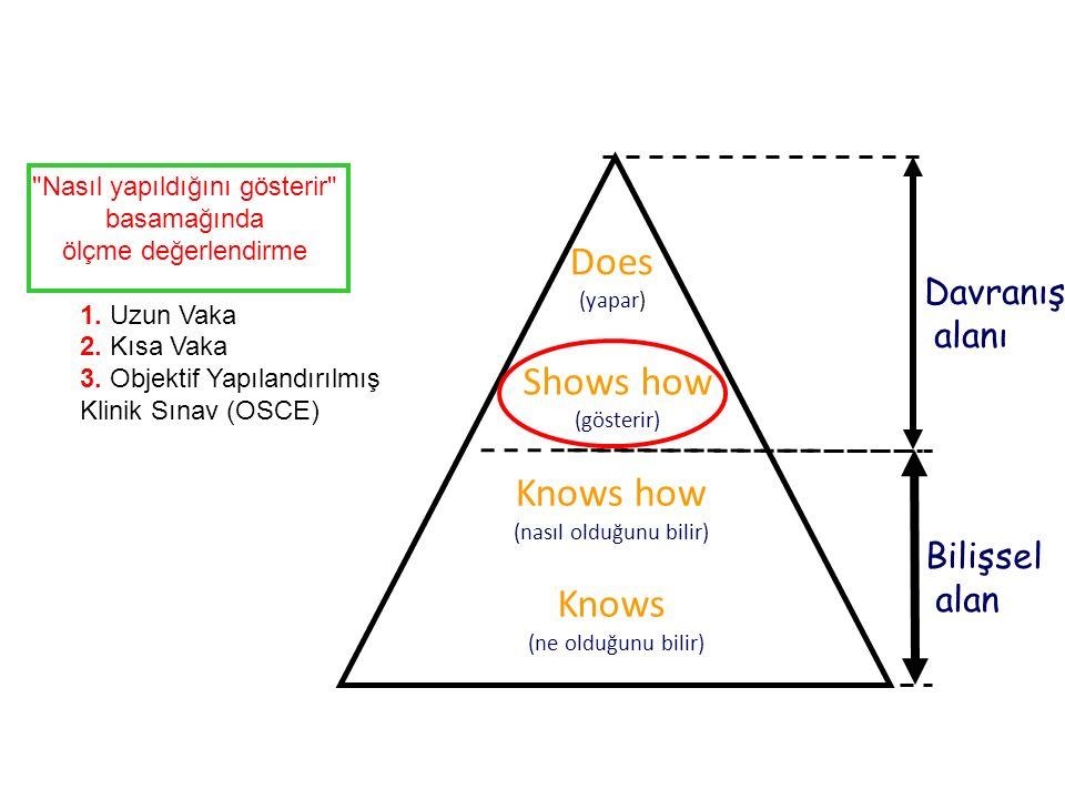 Knows (ne olduğunu bilir) Shows how (gösterir) Knows how (nasıl olduğunu bilir) Does (yapar) Bilişsel alan Davranış alanı Nasıl yapıldığını gösterir basamağında ölçme değerlendirme 1.