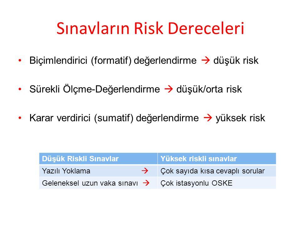 Sınavların Risk Dereceleri Biçimlendirici (formatif) değerlendirme  düşük risk Sürekli Ölçme-Değerlendirme  düşük/orta risk Karar verdirici (sumatif) değerlendirme  yüksek risk Düşük Riskli SınavlarYüksek riskli sınavlar Yazılı Yoklama  Çok sayıda kısa cevaplı sorular Geleneksel uzun vaka sınavı  Çok istasyonlu OSKE