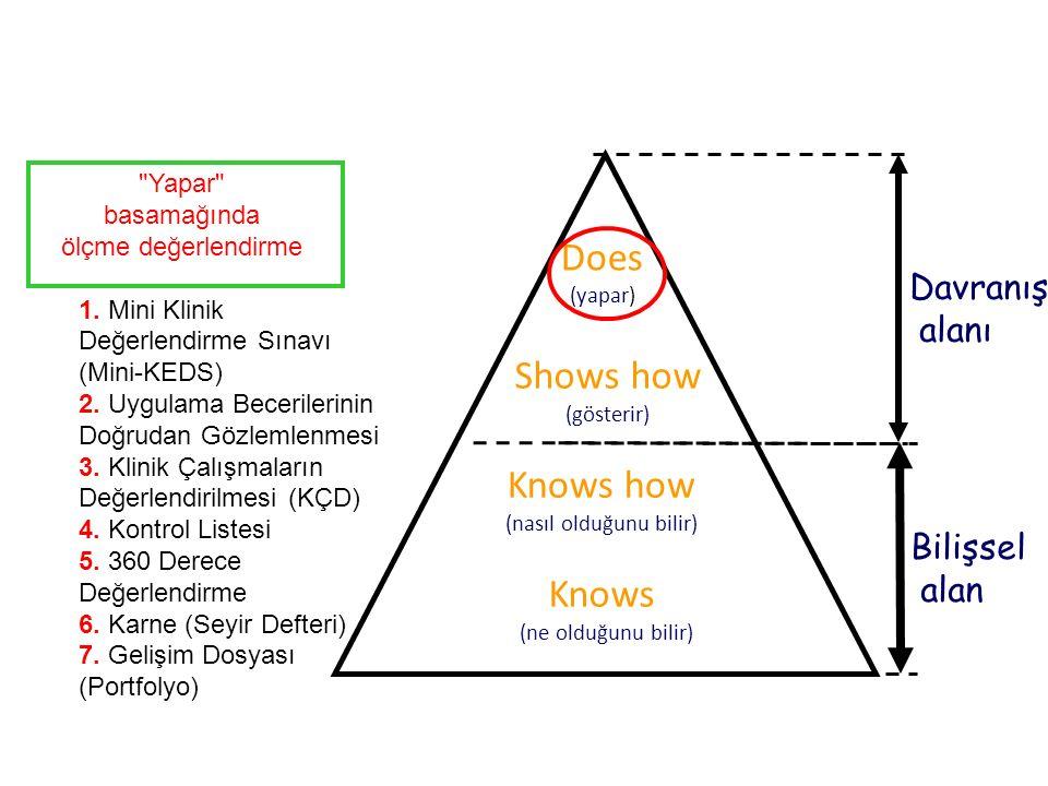 Knows (ne olduğunu bilir) Shows how (gösterir) Knows how (nasıl olduğunu bilir) Does (yapar) Bilişsel alan Davranış alanı Yapar basamağında ölçme değerlendirme 1.