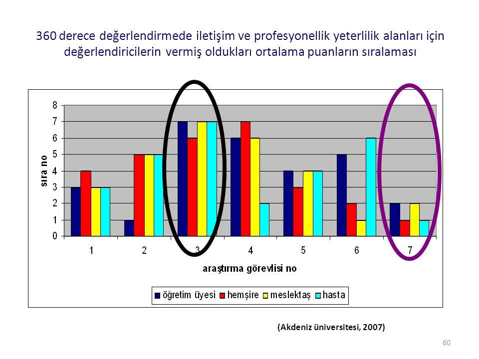 60 360 derece değerlendirmede iletişim ve profesyonellik yeterlilik alanları için değerlendiricilerin vermiş oldukları ortalama puanların sıralaması (Akdeniz üniversitesi, 2007)
