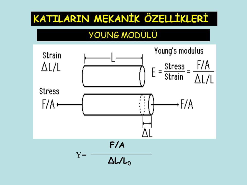 ∆L/L 0 F/A Y= YOUNG MODÜLÜ KATILARIN MEKANİK ÖZELLİKLERİ