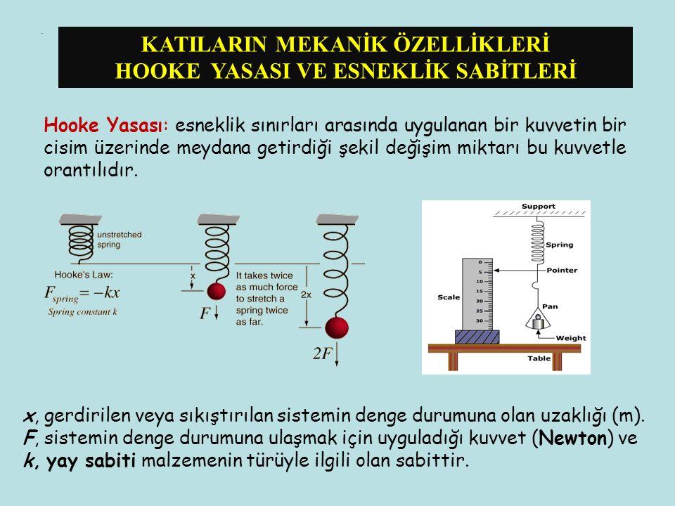 . x, gerdirilen veya sıkıştırılan sistemin denge durumuna olan uzaklığı (m). F, sistemin denge durumuna ulaşmak için uyguladığı kuvvet (Newton) ve k,