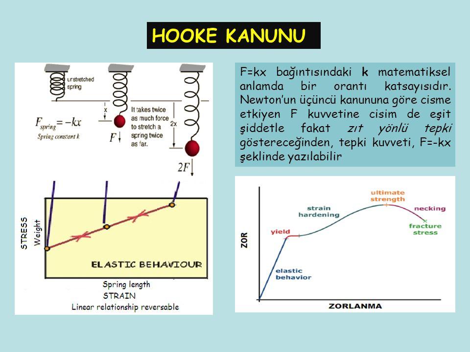 HOOKE KANUNU F=kx bağıntısındaki k matematiksel anlamda bir orantı katsayısıdır. Newton'un üçüncü kanununa göre cisme etkiyen F kuvvetine cisim de eşi