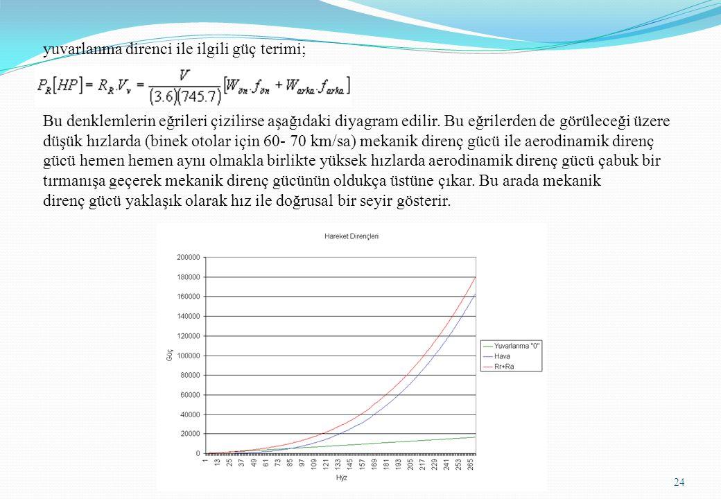 yuvarlanma direnci ile ilgili güç terimi; Bu denklemlerin eğrileri çizilirse aşağıdaki diyagram edilir. Bu eğrilerden de görüleceği üzere düşük hızlar