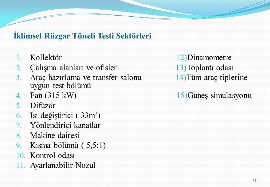 İklimsel Rüzgar Tüneli Testi Sektörleri 1. Kollektör 12)Dinamometre 2. Çalışma alanları ve ofisler 13)Toplantı odası 3. Araç hazırlama ve transfer sal