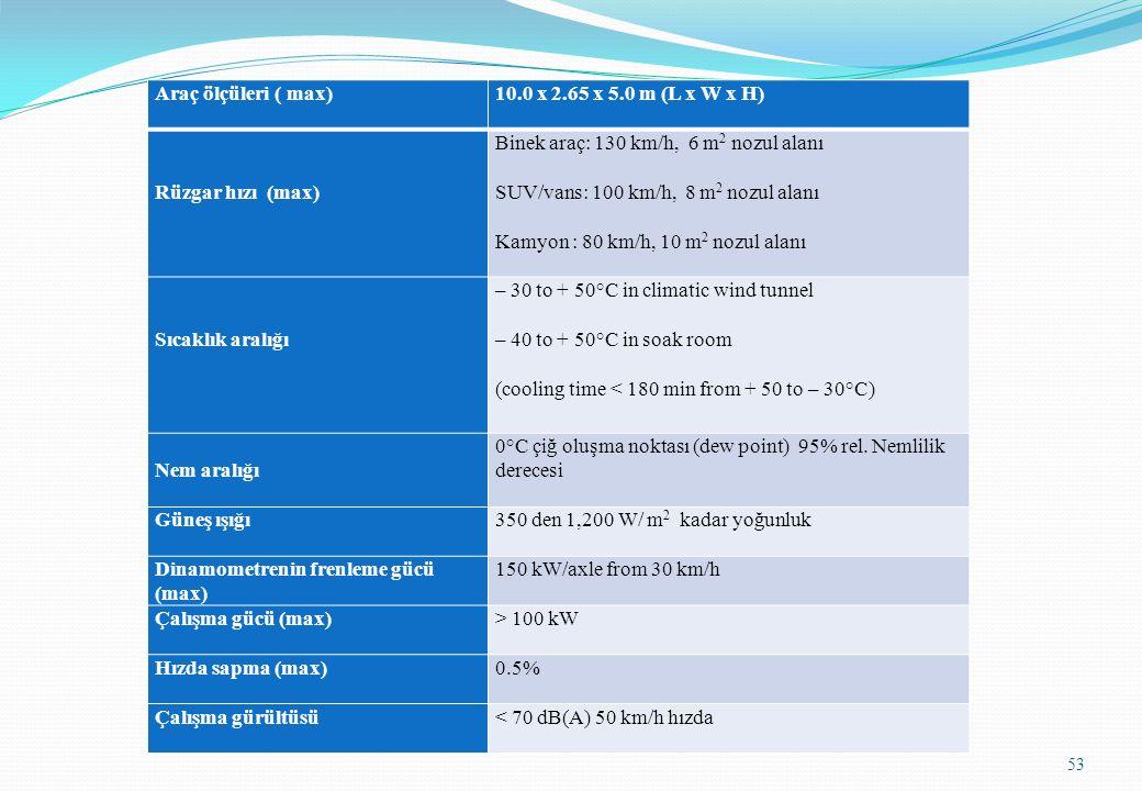 Araç ölçüleri ( max)10.0 x 2.65 x 5.0 m (L x W x H) Rüzgar hızı (max) Binek araç: 130 km/h, 6 m 2 nozul alanı SUV/vans: 100 km/h, 8 m 2 nozul alanı Ka