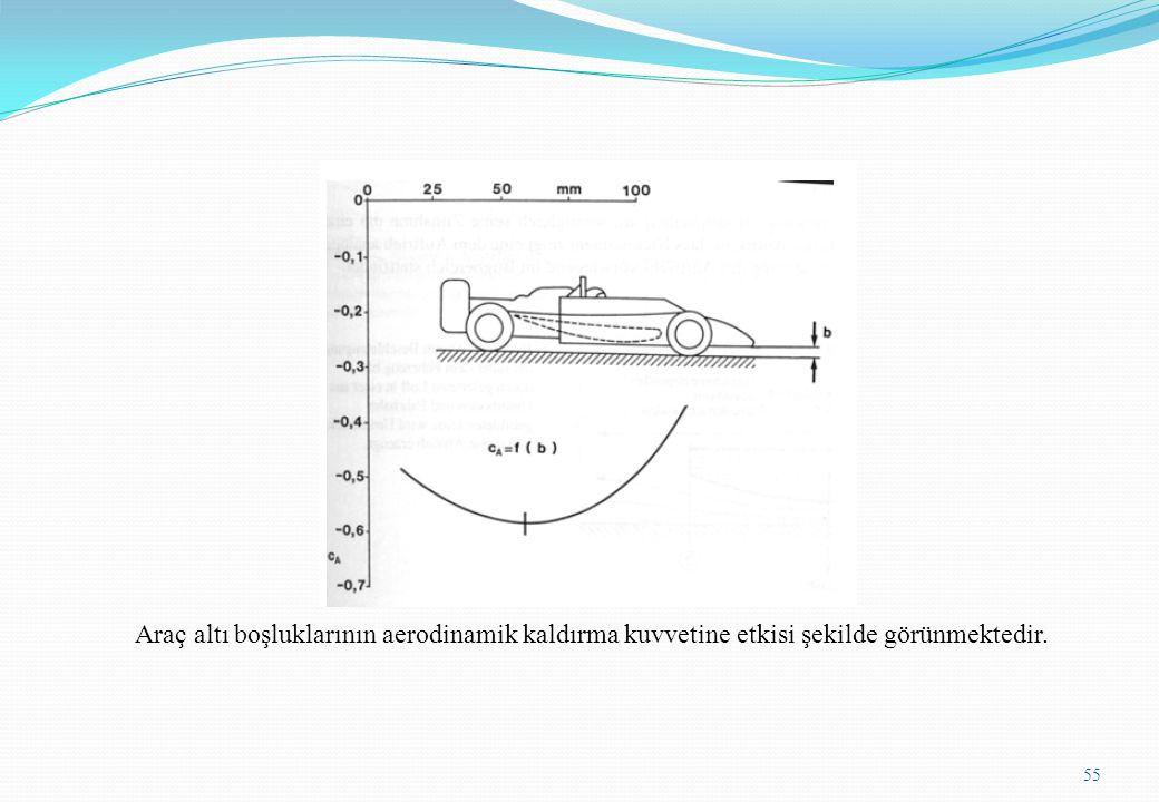 55 Araç altı boşluklarının aerodinamik kaldırma kuvvetine etkisi şekilde görünmektedir.