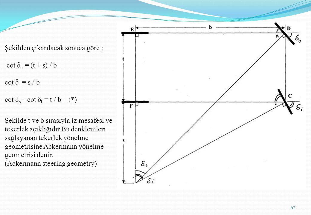 62 Şekilden çıkarılacak sonuca göre ; cot δ o = (t + s) / b cot δ i = s / b cot δ o - cot δ i = t / b (*) Şekilde t ve b sırasıyla iz mesafesi ve teke