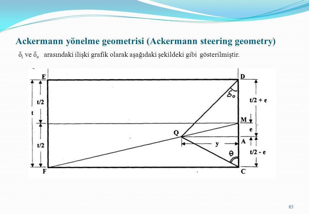 Ackermann yönelme geometrisi (Ackermann steering geometry) δ i ve δ o arasındaki ilişki grafik olarak aşağıdaki şekildeki gibi gösterilmiştir. 63