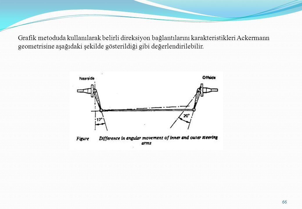 Grafik metoduda kullanılarak belirli direksiyon bağlantılarını karakteristikleri Ackermann geometrisine aşağıdaki şekilde gösterildiği gibi değerlendi