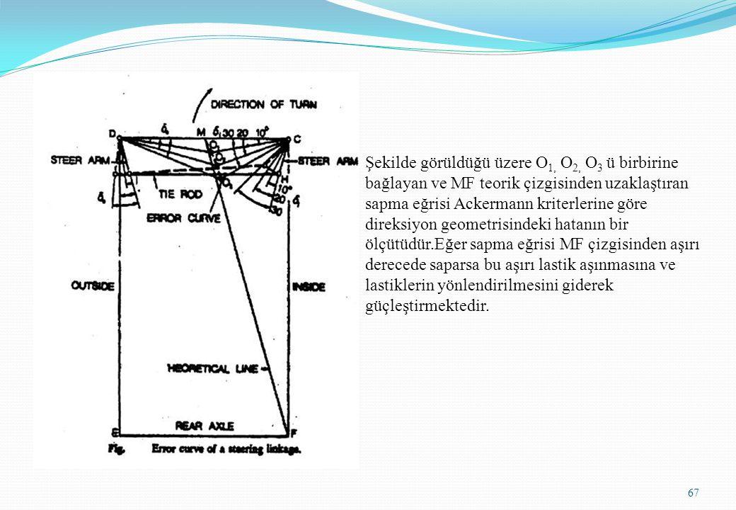 67 Şekilde görüldüğü üzere O 1, O 2, O 3 ü birbirine bağlayan ve MF teorik çizgisinden uzaklaştıran sapma eğrisi Ackermann kriterlerine göre direksiyo