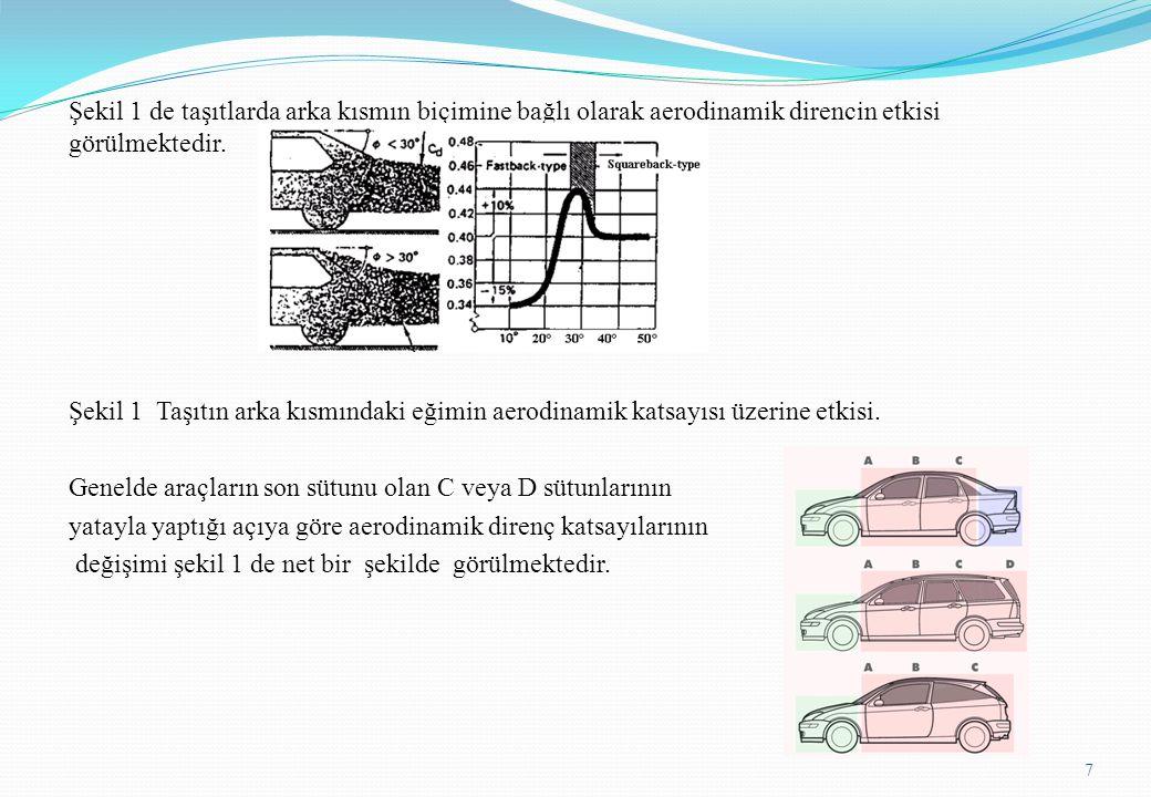 Şekil 1 de taşıtlarda arka kısmın biçimine bağlı olarak aerodinamik direncin etkisi görülmektedir. Şekil 1 Taşıtın arka kısmındaki eğimin aerodinamik