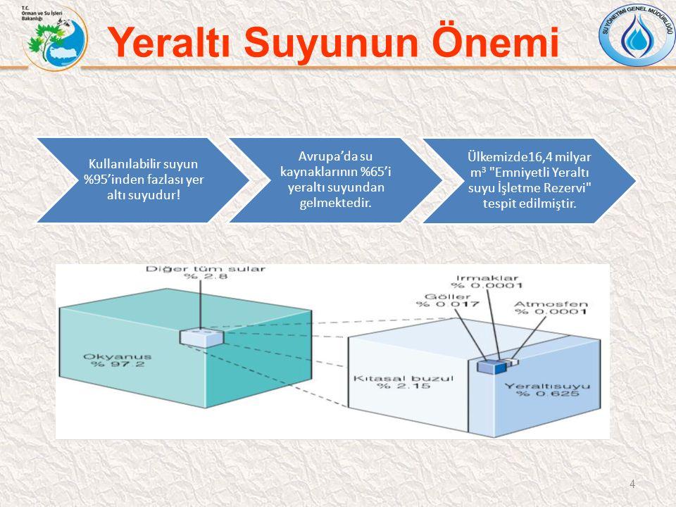 Yeraltı Suyunun Önemi Kullanılabilir suyun %95'inden fazlası yer altı suyudur.