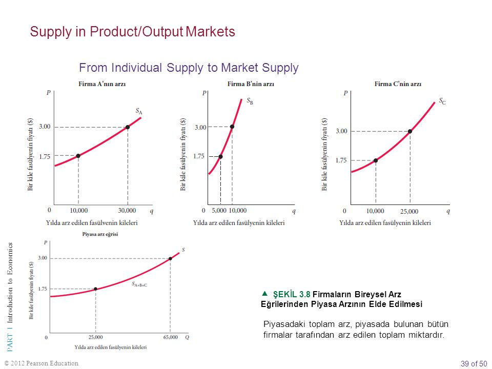 39 of 50 PART I Introduction to Economics © 2012 Pearson Education  ŞEKİL 3.8 Firmaların Bireysel Arz Eğrilerinden Piyasa Arzının Elde Edilmesi Piyasadaki toplam arz, piyasada bulunan bütün firmalar tarafından arz edilen toplam miktardır.