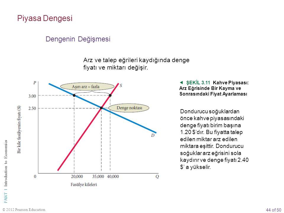 44 of 50 PART I Introduction to Economics © 2012 Pearson Education Arz ve talep eğrileri kaydığında denge fiyatı ve miktarı değişir.