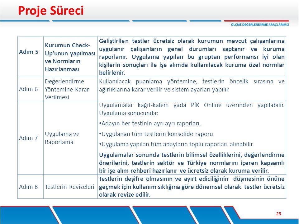 Proje Süreci 23 Adım 5 Kurumun Check- Up'unun yapılması ve Normların Hazırlanması Geliştirilen testler ücretsiz olarak kurumun mevcut çalışanlarına uy