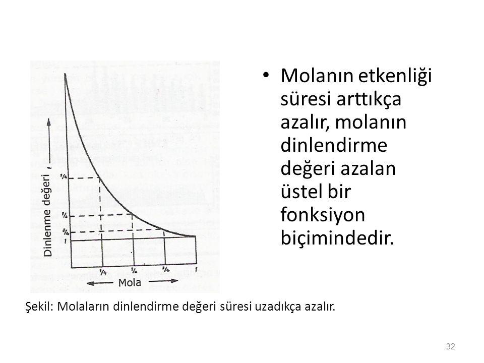 Şekil: Molaların dinlendirme değeri süresi uzadıkça azalır. Molanın etkenliği süresi arttıkça azalır, molanın dinlendirme değeri azalan üstel bir fonk