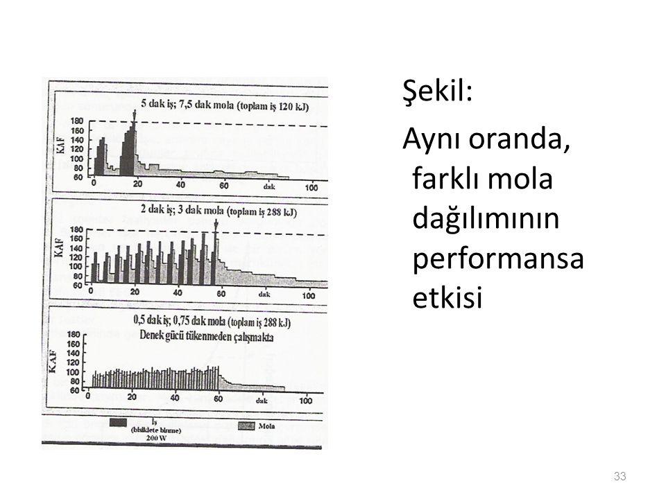 Şekil: Aynı oranda, farklı mola dağılımının performansa etkisi 33