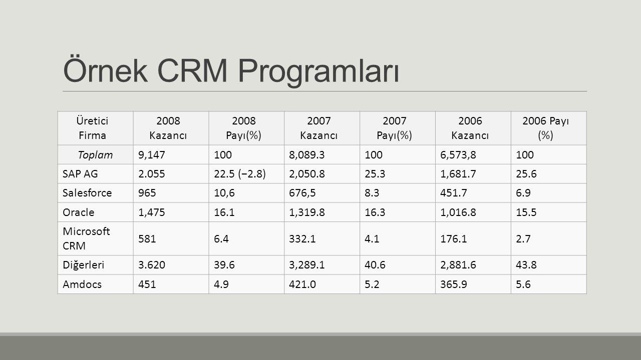 Örnek CRM Programları Üretici Firma 2008 Kazancı 2008 Payı(%) 2007 Kazancı 2007 Payı(%) 2006 Kazancı 2006 Payı (%) Toplam9,1471008,089.31006,573,8100 SAP AG2.05522.5 (−2.8)2,050.825.31,681.725.6 Salesforce96510,6676,58.3451.76.9 Oracle1,47516.11,319.816.31,016.815.5 Microsoft CRM 5816.4332.14.1176.12.7 Diğerleri3.62039.63,289.140.62,881.643.8 Amdocs4514.9421.05.2365.95.6