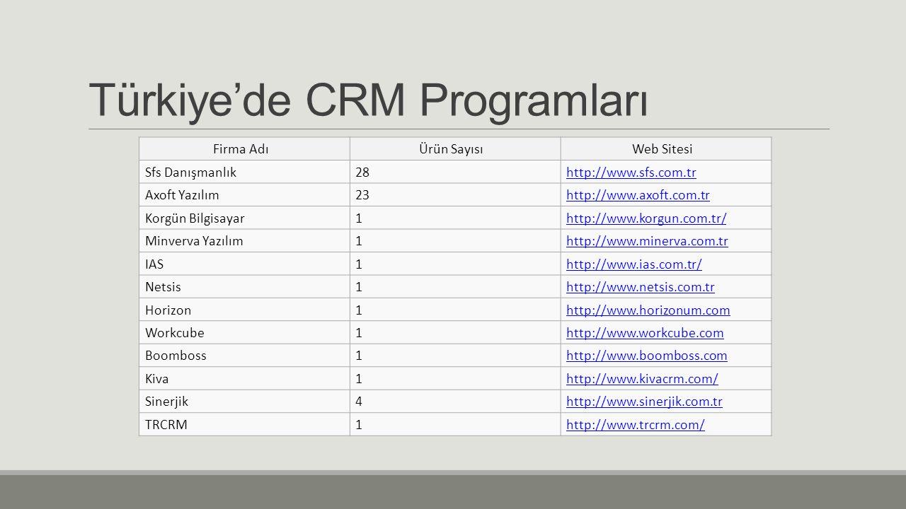 Türkiye'de CRM Programları Firma AdıÜrün SayısıWeb Sitesi Sfs Danışmanlık28http://www.sfs.com.tr Axoft Yazılım23http://www.axoft.com.tr Korgün Bilgisa