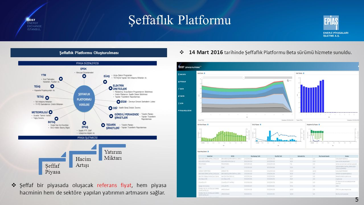 5  14 Mart 2016 tarihinde Şeffaflık Platformu Beta sürümü hizmete sunuldu. Şeffaflık Platformu Oluşturulması  Şeffaf bir piyasada oluşacak referans