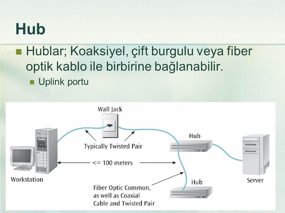 Hub Hublar; Koaksiyel, çift burgulu veya fiber optik kablo ile birbirine bağlanabilir. Uplink portu