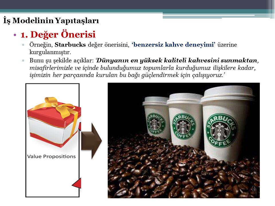 İş Modelinin Yapıtaşları 1. Değer Önerisi ▫Örneğin, Starbucks değer önerisini, 'benzersiz kahve deneyimi' üzerine kurgulanmıştır. ▫Bunu şu şekilde açı