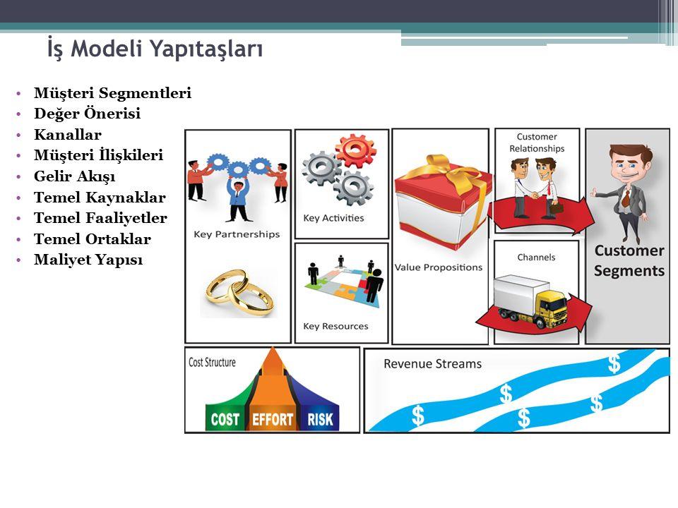 İş Modeli Yapıtaşları Müşteri Segmentleri Değer Önerisi Kanallar Müşteri İlişkileri Gelir Akışı Temel Kaynaklar Temel Faaliyetler Temel Ortaklar Maliy