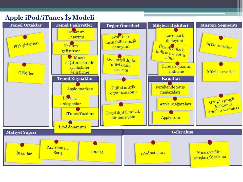 Apple iPod/iTunes İş Modeli Müşteri SegmentiMüşteri İlişkileriKanallarDeğer Önerileri Kesintisiz taşınabilir müzik deneyimi Müzik severler Gadged peop