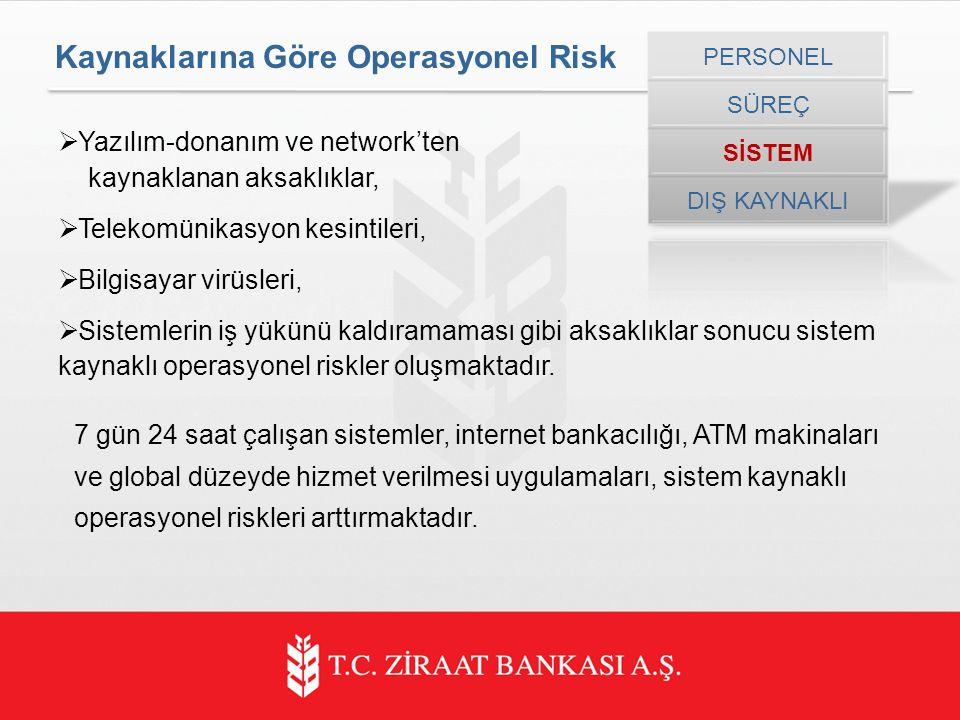 Kaynaklarına Göre Operasyonel Risk  Yazılım-donanım ve network'ten kaynaklanan aksaklıklar,  Telekomünikasyon kesintileri,  Bilgisayar virüsleri,  Sistemlerin iş yükünü kaldıramaması gibi aksaklıklar sonucu sistem kaynaklı operasyonel riskler oluşmaktadır.