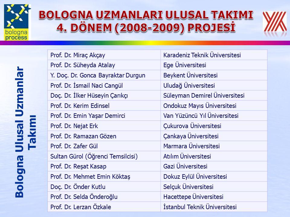 Prof. Dr. Miraç AkçayKaradeniz Teknik Üniversitesi Prof.