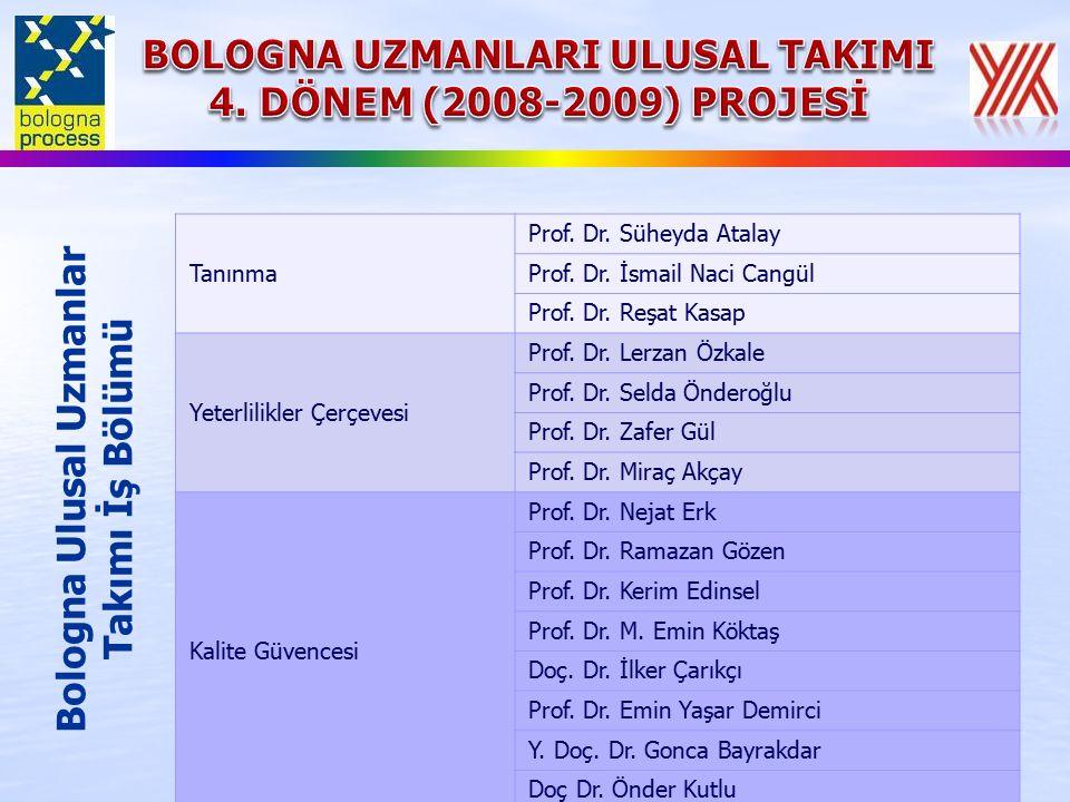 Tanınma Prof. Dr. Süheyda Atalay Prof. Dr. İsmail Naci Cangül Prof.