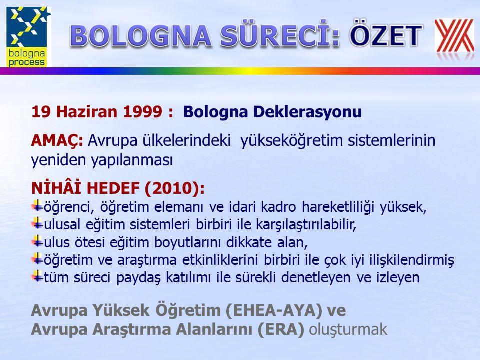 19 Haziran 1999 : Bologna Deklerasyonu AMAÇ: Avrupa ülkelerindeki yükseköğretim sistemlerinin yeniden yapılanması NİHÂİ HEDEF (2010): öğrenci, öğretim elemanı ve idari kadro hareketliliği yüksek, ulusal eğitim sistemleri birbiri ile karşılaştırılabilir, ulus ötesi eğitim boyutlarını dikkate alan, öğretim ve araştırma etkinliklerini birbiri ile çok iyi ilişkilendirmiş tüm süreci paydaş katılımı ile sürekli denetleyen ve izleyen Avrupa Yüksek Öğretim (EHEA-AYA) ve Avrupa Araştırma Alanlarını (ERA) oluşturmak