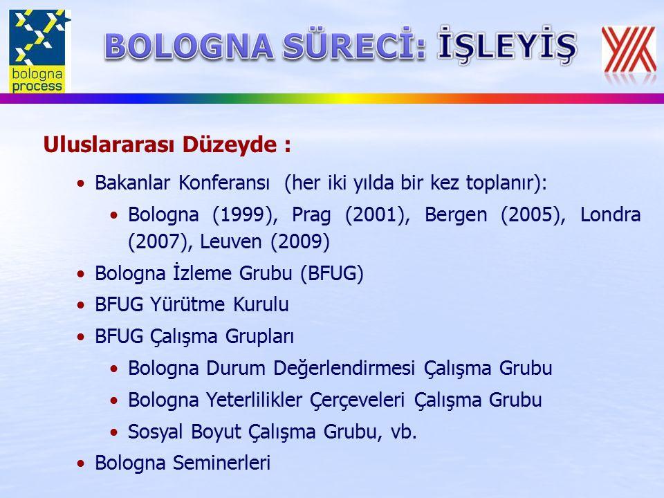 Uluslararası Düzeyde : Bakanlar Konferansı (her iki yılda bir kez toplanır): Bologna (1999), Prag (2001), Bergen (2005), Londra (2007), Leuven (2009) Bologna İzleme Grubu (BFUG) BFUG Yürütme Kurulu BFUG Çalışma Grupları Bologna Durum Değerlendirmesi Çalışma Grubu Bologna Yeterlilikler Çerçeveleri Çalışma Grubu Sosyal Boyut Çalışma Grubu, vb.