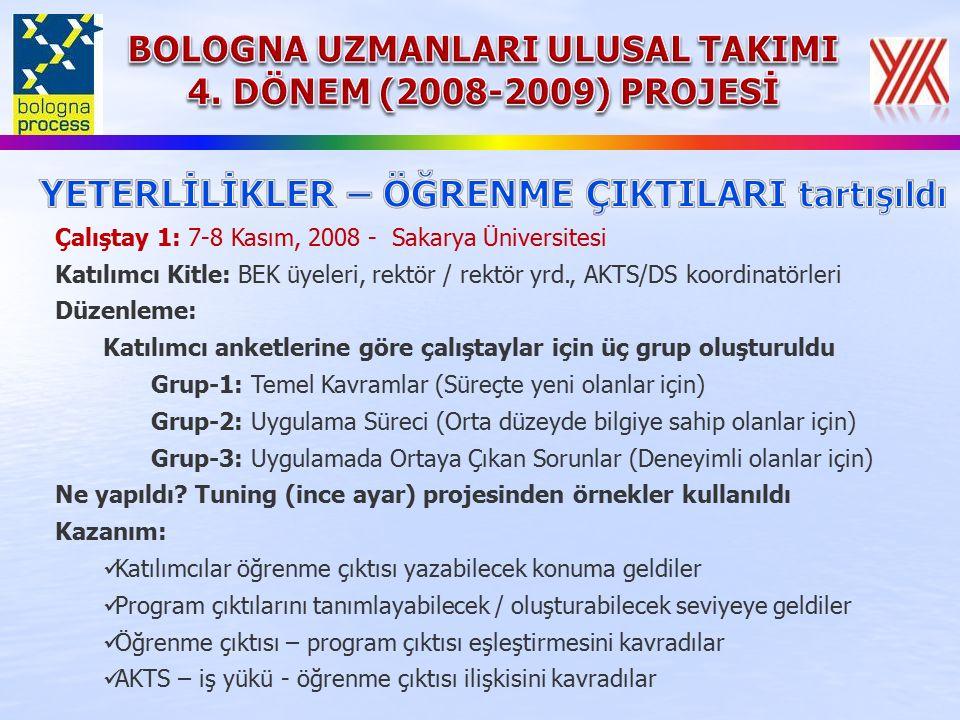 Çalıştay 1: 7-8 Kasım, 2008 - Sakarya Üniversitesi Katılımcı Kitle: BEK üyeleri, rektör / rektör yrd., AKTS/DS koordinatörleri Düzenleme: Katılımcı anketlerine göre çalıştaylar için üç grup oluşturuldu Grup-1: Temel Kavramlar (Süreçte yeni olanlar için) Grup-2: Uygulama Süreci (Orta düzeyde bilgiye sahip olanlar için) Grup-3: Uygulamada Ortaya Çıkan Sorunlar (Deneyimli olanlar için) Ne yapıldı.