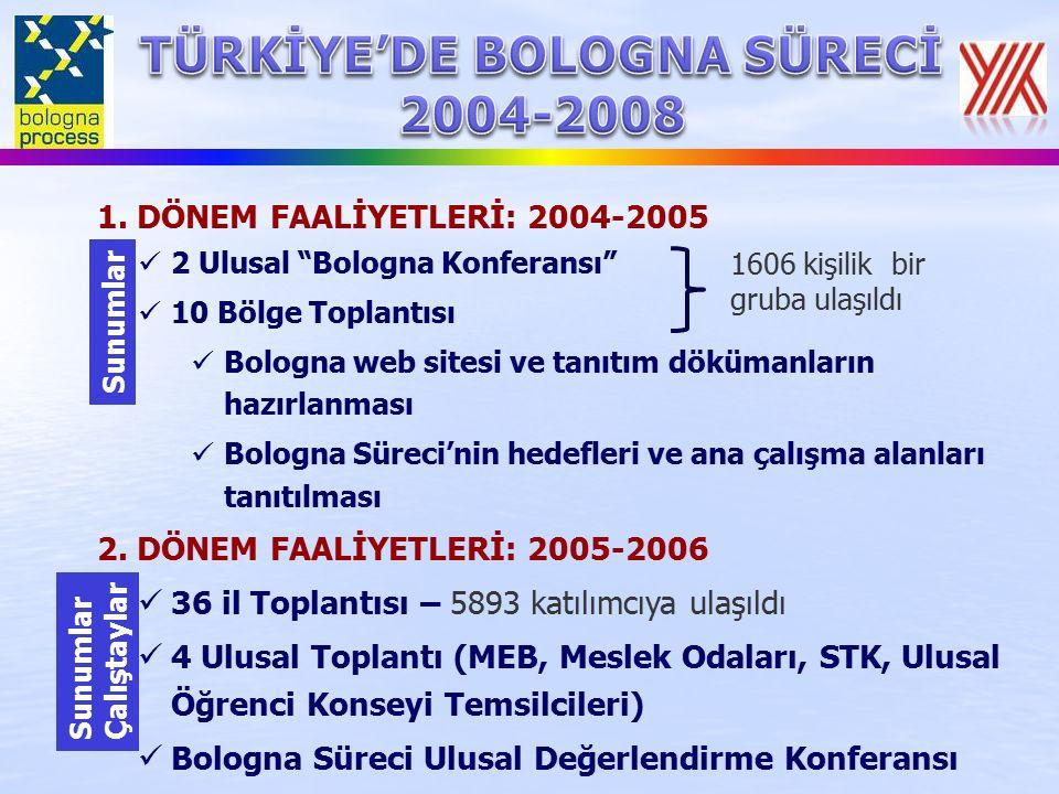 """1. DÖNEM FAALİYETLERİ: 2004-2005 2 Ulusal """"Bologna Konferansı"""" 10 Bölge Toplantısı Bologna web sitesi ve tanıtım dökümanların hazırlanması Bologna Sür"""